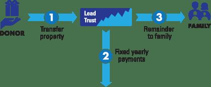 leadtrust